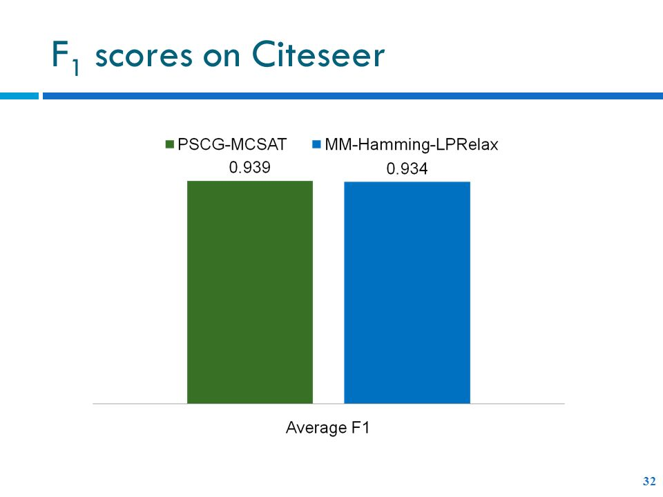 F 1 scores on Citeseer 32