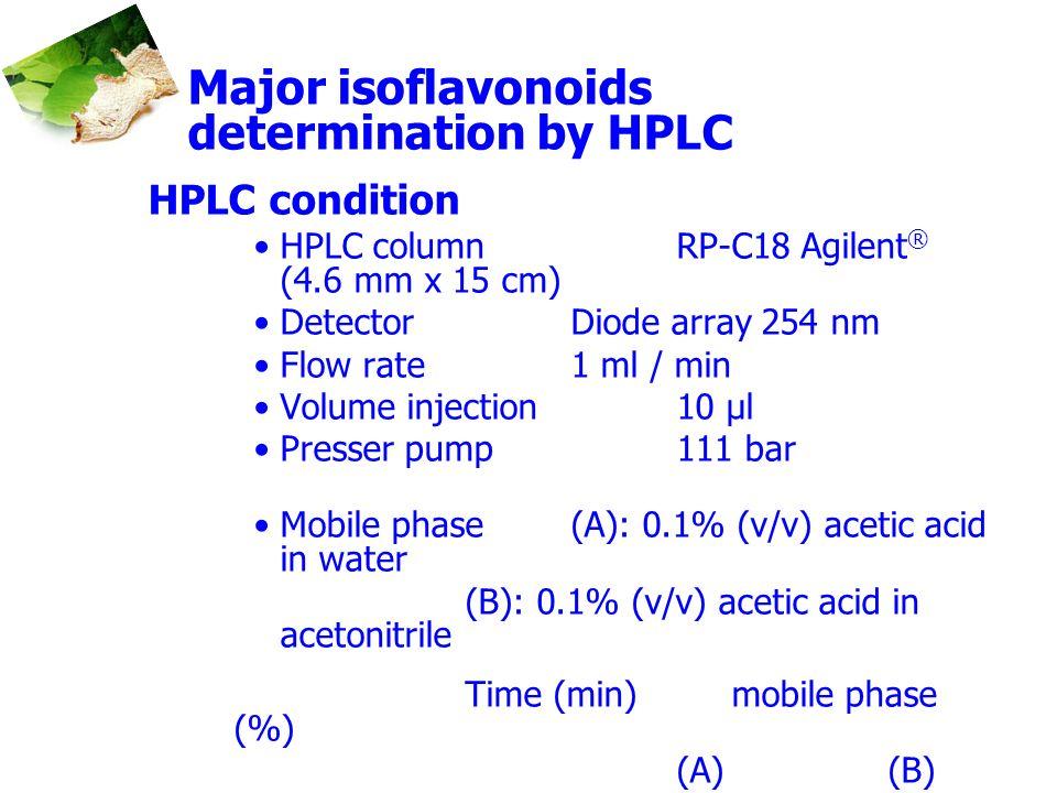 Major isoflavonoids determination by HPLC HPLC condition HPLC column RP-C18 Agilent ® (4.6 mm x 15 cm) Detector Diode array 254 nm Flow rate1 ml / min