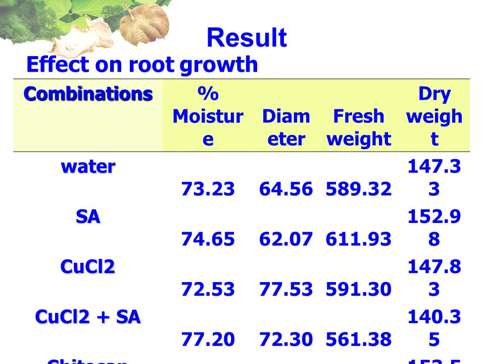 ResultCombinations% Moistur e Diam eter Fresh weight Dry weigh twater 73.2364.56589.32 147.3 3 SA 74.6562.07611.93 152.9 8 CuCl2 72.5377.53591.30 147.