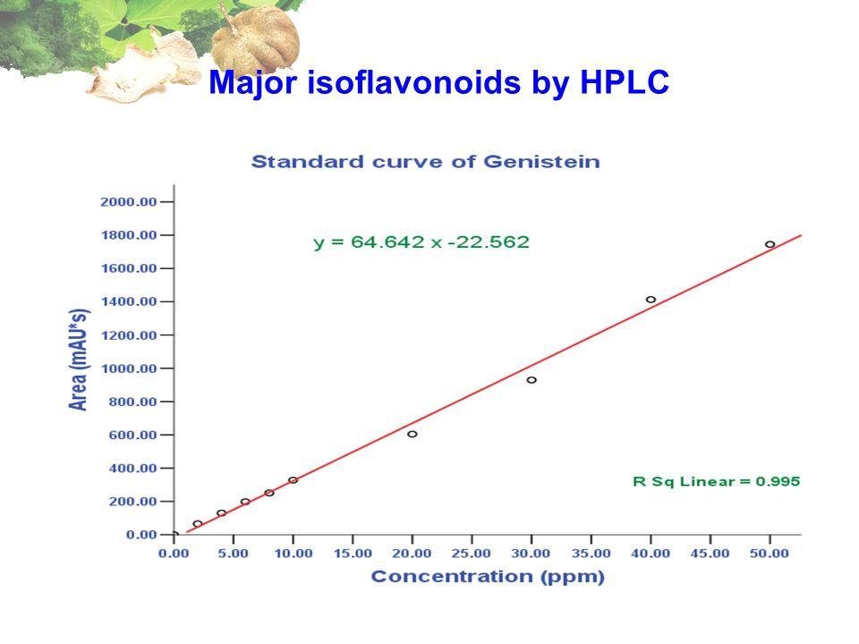 Major isoflavonoids by HPLC