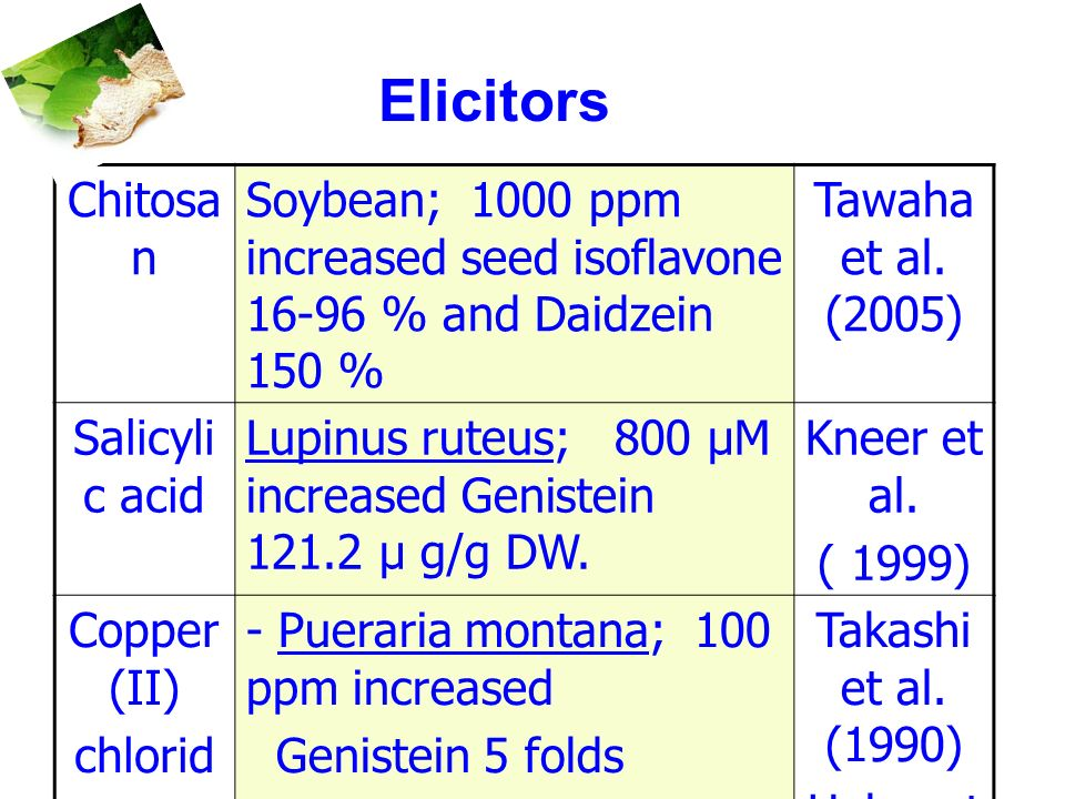 Elicitors Chitosa n Soybean; 1000 ppm increased seed isoflavone 16-96 % and Daidzein 150 % Tawaha et al. (2005) Salicyli c acid Lupinus ruteus; 800 µM