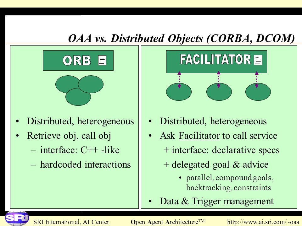 SRI International, AI Center Open Agent Architecture TM http://www.ai.sri.com/~oaa Distributed, heterogeneous Retrieve obj, call obj –interface: C++ -