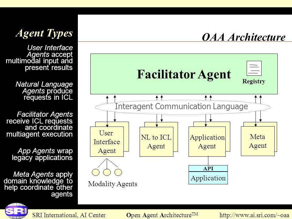 SRI International, AI Center Open Agent Architecture TM http://www.ai.sri.com/~oaa OAA Architecture Facilitator Agent Modality Agents Application Agen