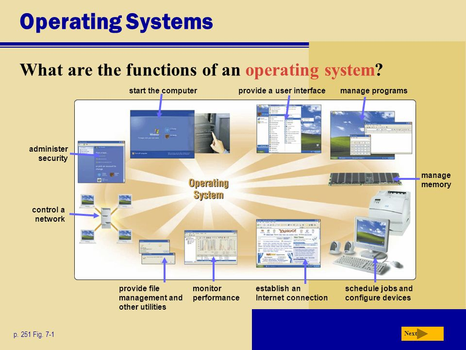 Operating Systems What are the functions of an operating system? Next p. 251 Fig. 7-1 monitor performance provide a user interface provide file manage