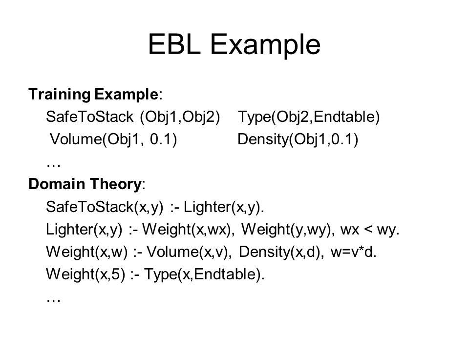 EBL Example Training Example: SafeToStack (Obj1,Obj2) Type(Obj2,Endtable) Volume(Obj1, 0.1) Density(Obj1,0.1) … Domain Theory: SafeToStack(x,y) :- Lighter(x,y).