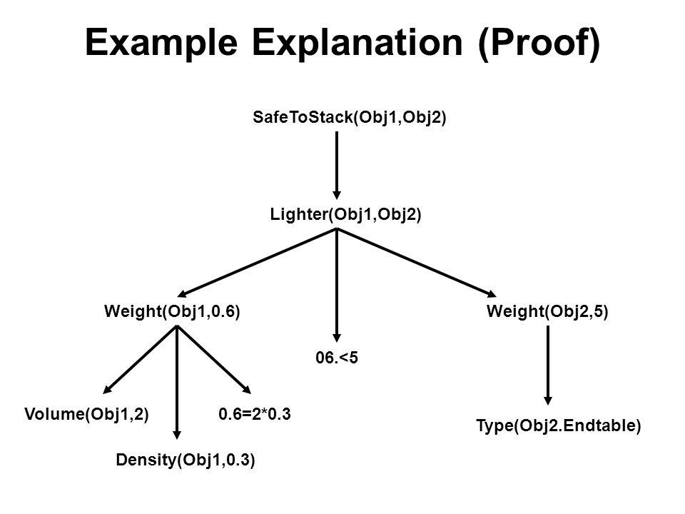 Example Explanation (Proof) Volume(Obj1,2) SafeToStack(Obj1,Obj2) Lighter(Obj1,Obj2) Weight(Obj1,0.6)Weight(Obj2,5) Type(Obj2.Endtable) 0.6=2*0.3 06.<5 Density(Obj1,0.3)