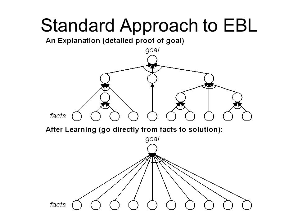 Standard Approach to EBL