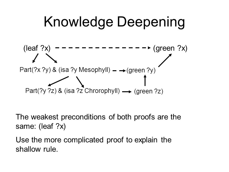 Knowledge Deepening (leaf x)(green x) Part( x y) & (isa y Mesophyll) (green y) Part( y z) & (isa z Chrorophyll) (green z) The weakest preconditions of both proofs are the same: (leaf x) Use the more complicated proof to explain the shallow rule.