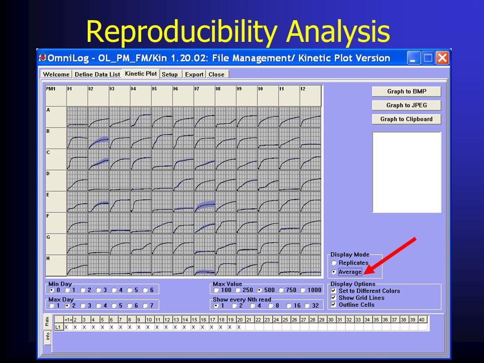 Reproducibility Analysis