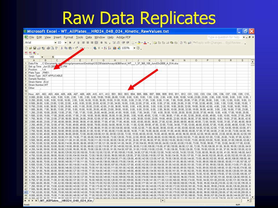 Raw Data Replicates