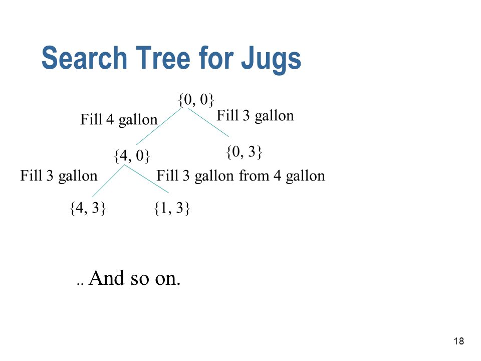 18 Search Tree for Jugs {0, 0} {4, 0} {0, 3} {4, 3}{1, 3} Fill 3 gallon Fill 4 gallon Fill 3 gallonFill 3 gallon from 4 gallon.. And so on.