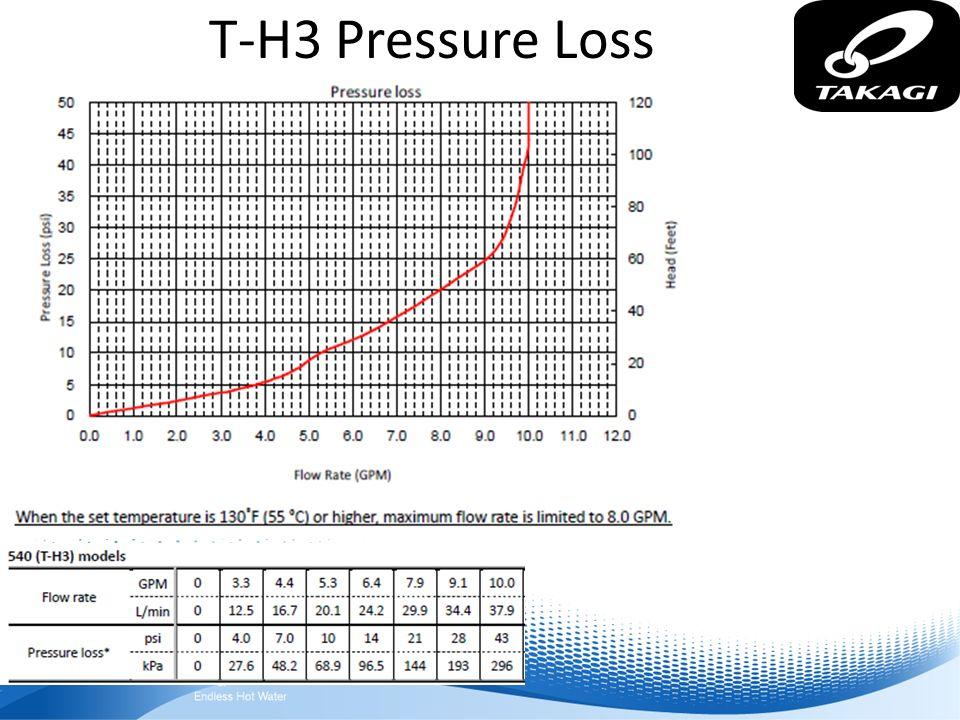 T-H3 Pressure Loss