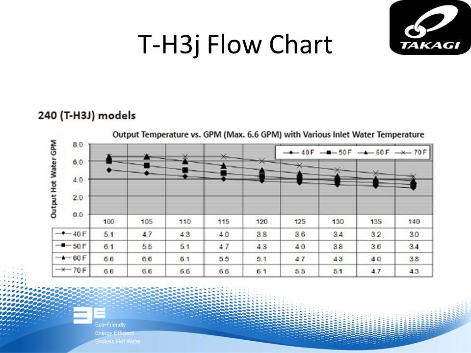 T-H3j Flow Chart