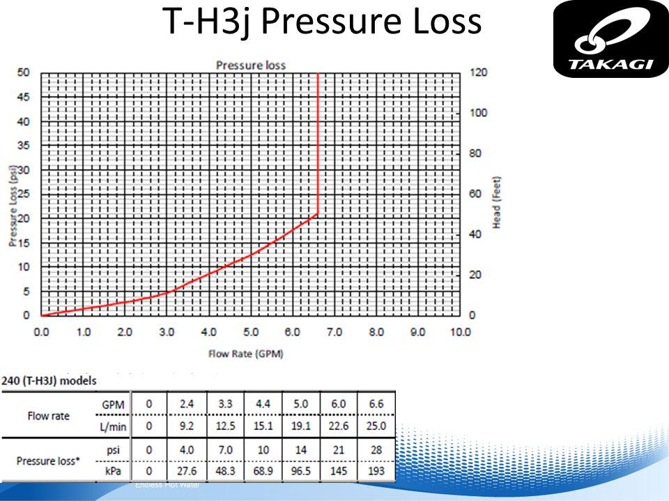 T-H3j Pressure Loss