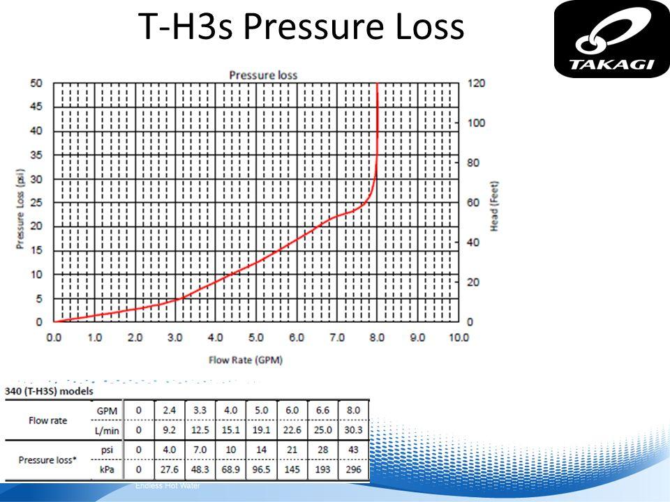 T-H3s Pressure Loss