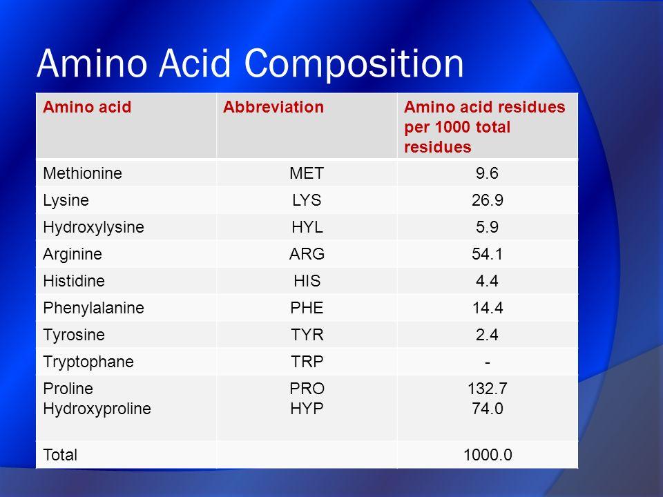 Amino Acid Composition Amino acidAbbreviationAmino acid residues per 1000 total residues MethionineMET9.6 LysineLYS26.9 HydroxylysineHYL5.9 ArginineAR