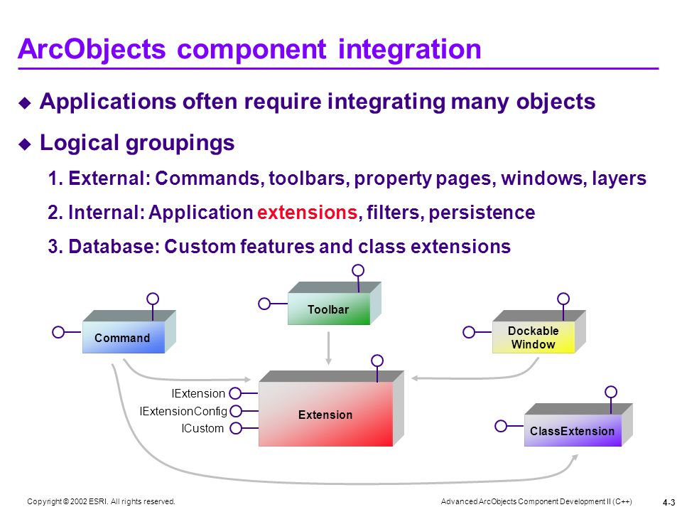 Advanced ArcObjects Component Development II (C++) Copyright © 2002 ESRI. All rights reserved. 4-3 ArcObjects component integration Applications often