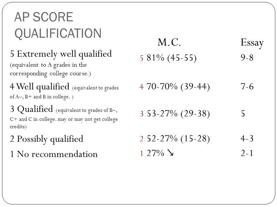AP SCORE QUALIFICATION 5 Extremely well qualified (equivalent to A grades in the corresponding college course.) 4 Well qualified (equivalent to grades