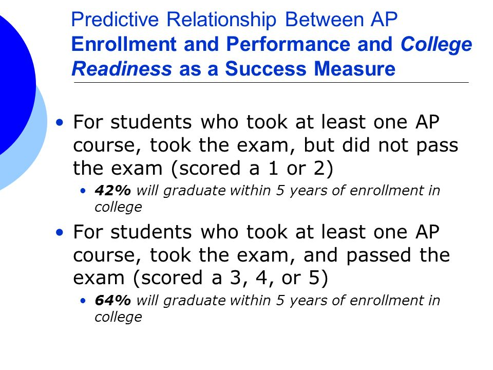 For students who took at least one AP course, took the exam, but did not pass the exam (scored a 1 or 2) 42% will graduate within 5 years of enrollmen