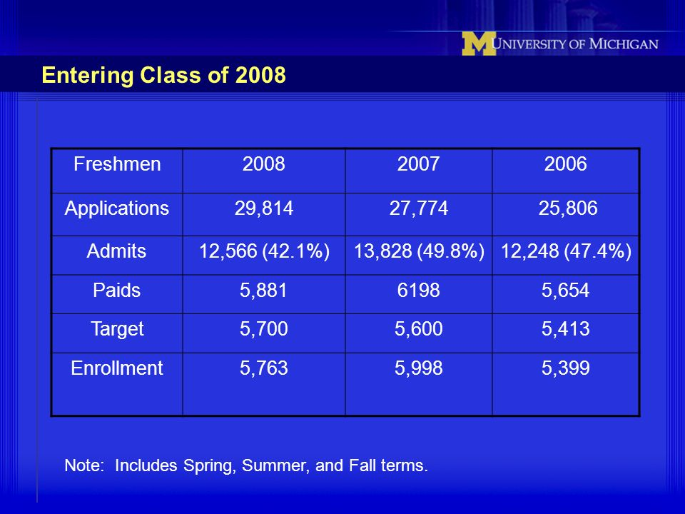 Entering Class of 2008 Freshmen200820072006 Applications29,81427,774 25,806 Admits12,566 (42.1%)13,828 (49.8%)12,248 (47.4%) Paids5,88161985,654 Targe