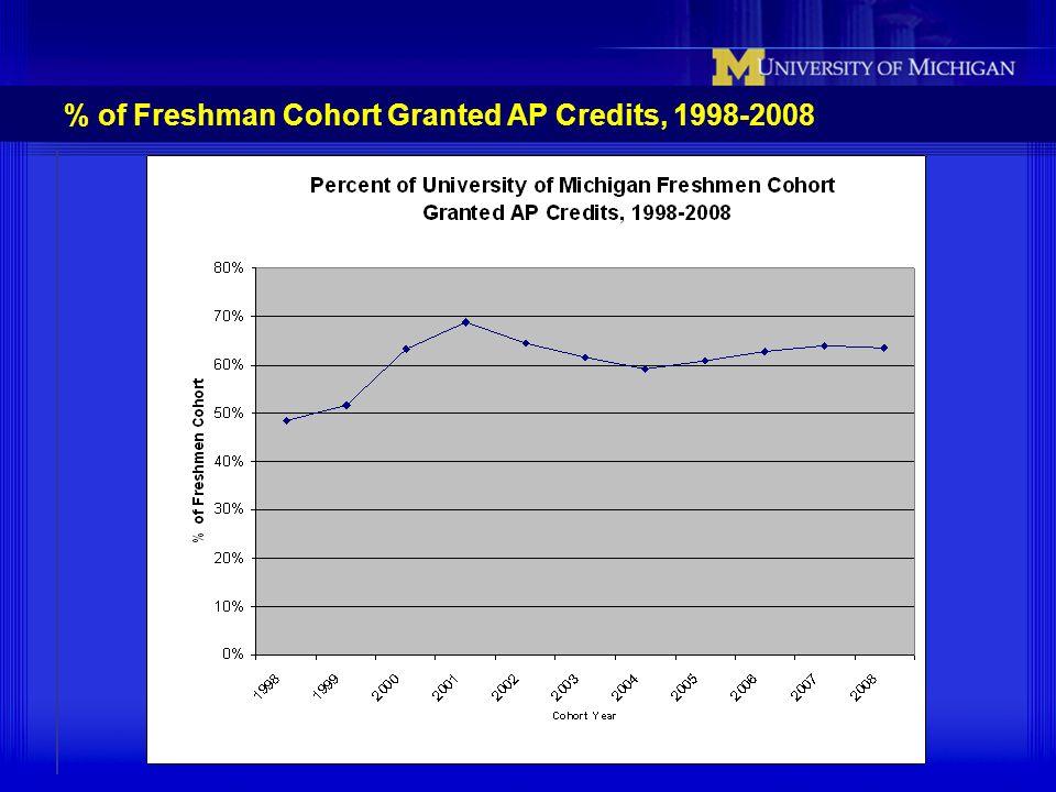 % of Freshman Cohort Granted AP Credits, 1998-2008