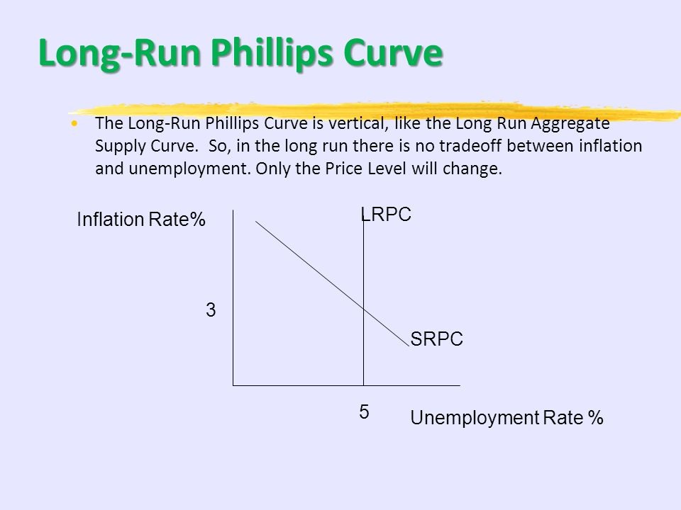 Shifting the Short-Run Phillips Curve The Short-Run Phillips curve can also shift, this would mean that both the unemployment rate and inflation rate