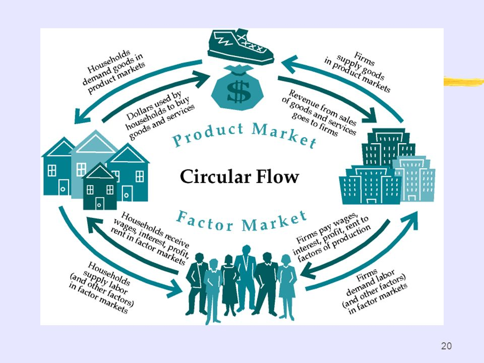 Circular Flow of Economic Activity Households supply resources (land, labor, capital, entrepreneurial ability) to the resource market. Households dema