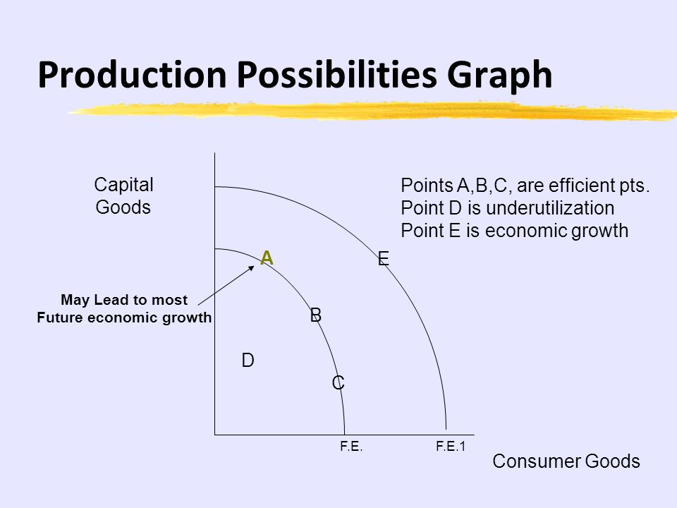 Production Possibilities Assumptions: Full Employment Fixed Resources and Technology Movements Along curve shows opportunity cost Outward shift illust