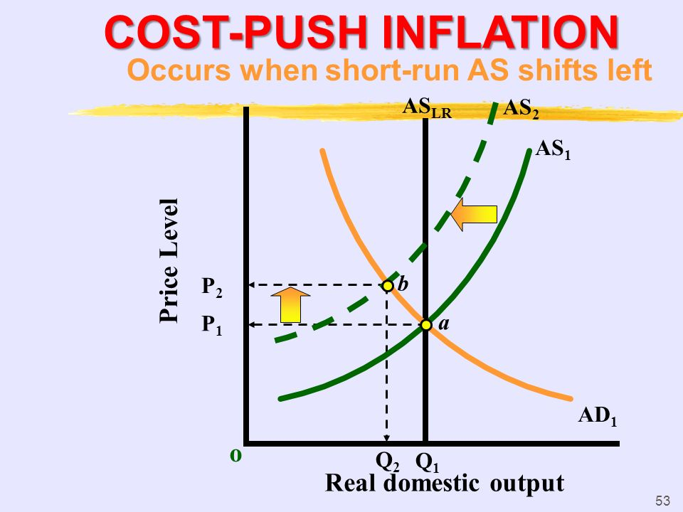 52 DEMAND-PULL INFLATION o P1P1 AS 1 AS LR AD 1 a Q1Q1 Price Level Real domestic output b P2P2 P3P3 AD 2 AS 2 c