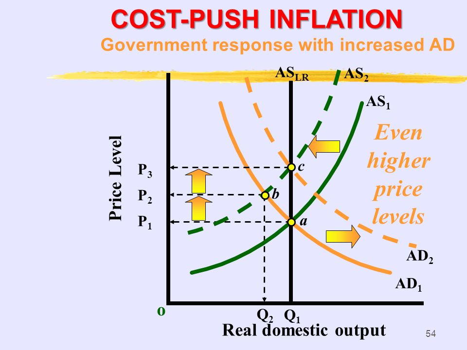 53 Q2Q2 COST-PUSH INFLATION o P1P1 AS 1 AS LR AD 1 a Q1Q1 Price Level Real domestic output b P2P2 AS 2 Occurs when short-run AS shifts left