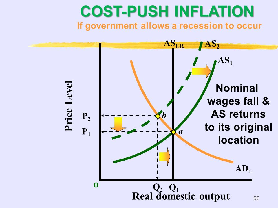 55 COST-PUSH INFLATION o P1P1 AS 1 AS LR AD 1 a Q1Q1 Price Level Real domestic output b P2P2 AS 2 If government allows a recession to occur Q2Q2