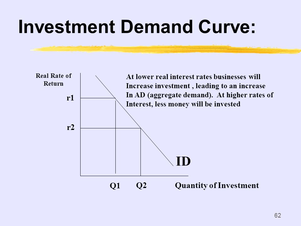 61 Interest Rate-Investment Expected Rate of Return: Amount of Profit (expressed as a percentage) a business expects to gain on a project/investment.