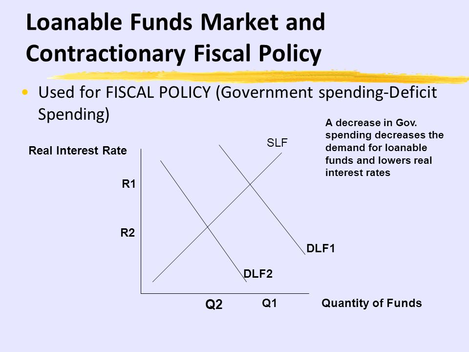 Loanable Funds Market and Expansionary Fiscal Policy Used for FISCAL POLICY (Government spending- Deficit Spending) Quantity of Funds Real Interest Ra