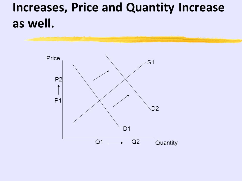 Another look as AS PL RGDP PL Y* LRAS SRAS AD Changes that lead to a new equilibrium on the left of LRAS = Recession Changes that lead to a new equilibrium on the right of LRAS = Inflation (AKA an overheated economy)