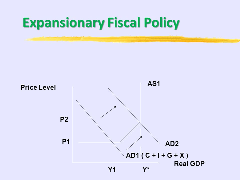 Types of Fiscal Policy ExpansionaryExpansionary Used to Fight a Recession LOWER TAXES INCREASE GOVERNMENT SPENDING Contractionary Contractionary Used