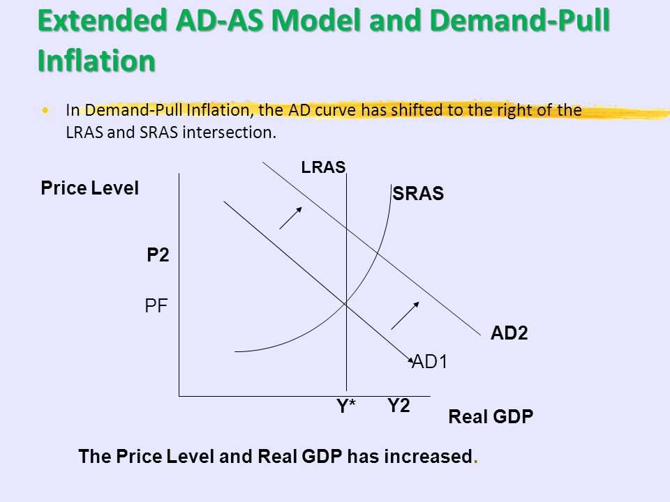 Extended AD-AS Model This is the other way to graph the AD-AS Model AD Price Level Real GDP Y* P1 SRAS LRAS The intersection of the 3 curves Is the Fu