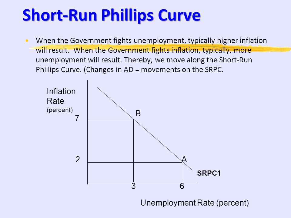Short-Run Phillips Curve Suggests an inverse relationship between the inflation rate and the unemployment rate. Inflation Rate (percent) Unemployment