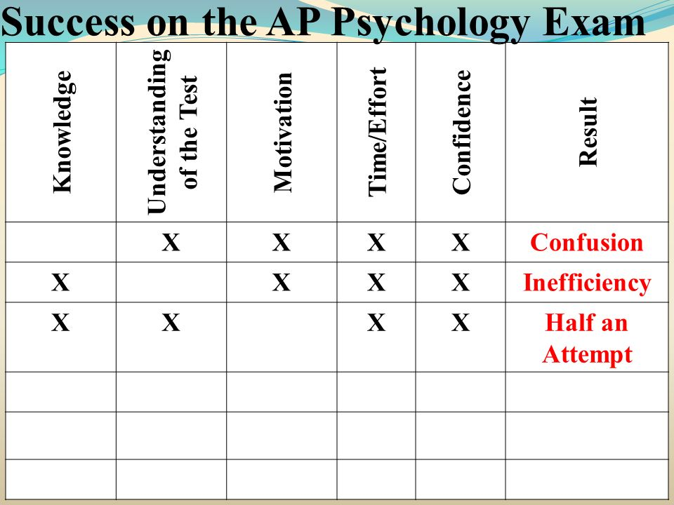 Knowledge Understanding of the Test Motivation Time/Effort Confidence Result XXXXConfusion XXXXInefficiency XXXXHalf an Attempt Success on the AP Psyc