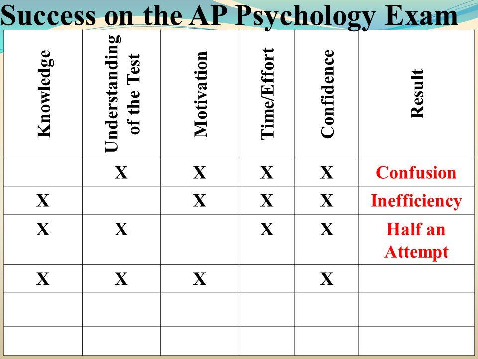 Knowledge Understanding of the Test Motivation Time/Effort Confidence Result XXXXConfusion XXXXInefficiency XXXXHalf an Attempt XXXX Success on the AP