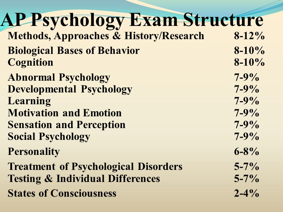 AP Psychology Exam Structure Methods, Approaches & History/Research 8-12% Biological Bases of Behavior8-10% Cognition8-10% Abnormal Psychology7-9% Dev
