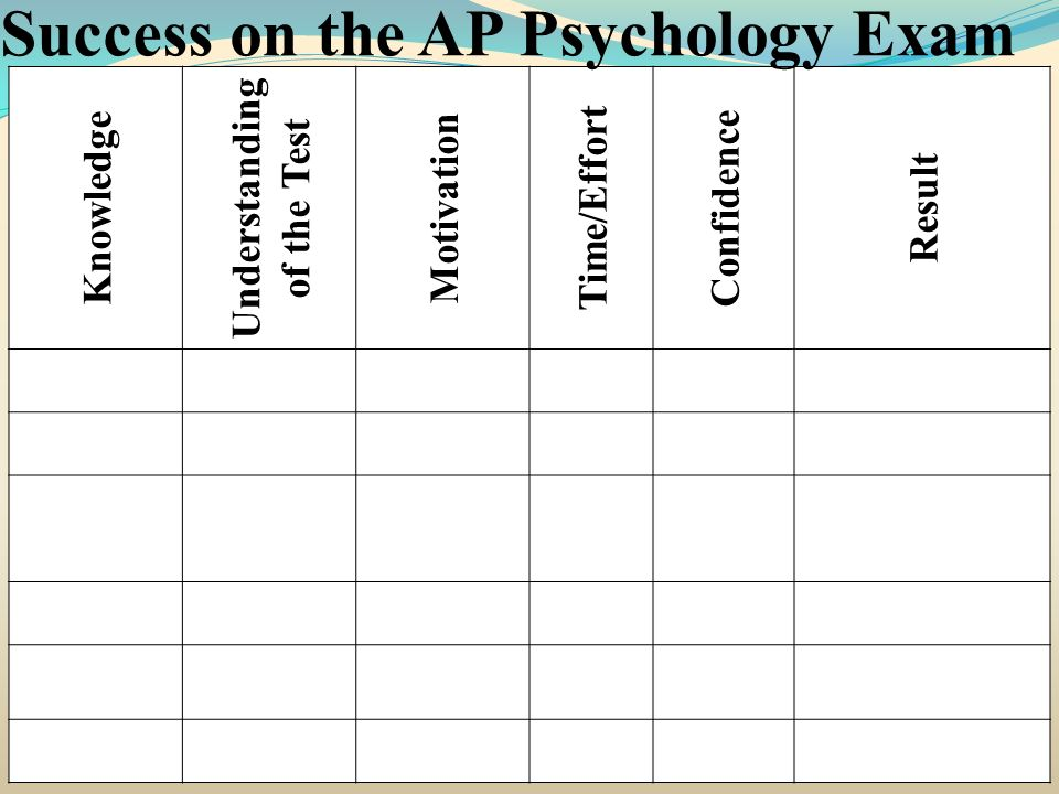 Knowledge Understanding of the Test Motivation Time/Effort Confidence Result Success on the AP Psychology Exam