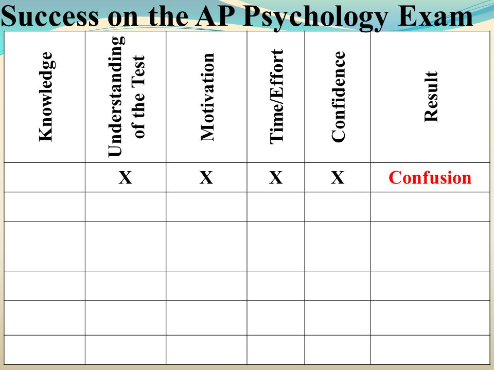 Knowledge Understanding of the Test Motivation Time/Effort Confidence Result XXXXConfusion Success on the AP Psychology Exam