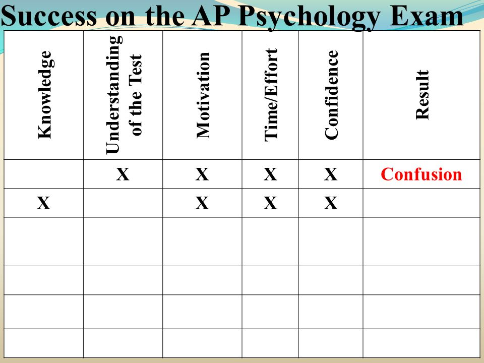 Knowledge Understanding of the Test Motivation Time/Effort Confidence Result XXXXConfusion XXXXInefficiency Success on the AP Psychology Exam