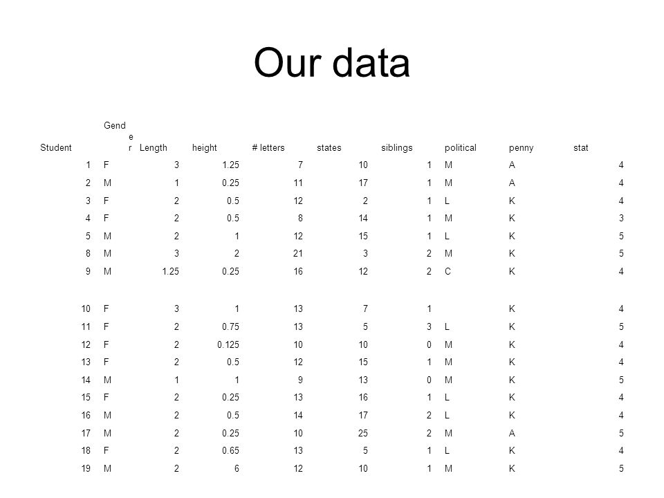 Example 2 Consider the numbers 17, 21, 44, 76. Are those data?