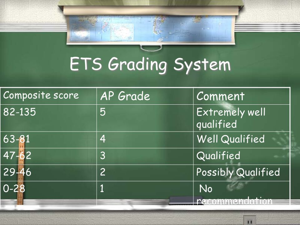 ETS Grading System Composite score AP GradeComment 82-1355Extremely well qualified 63-814Well Qualified 47-623Qualified 29-462Possibly Qualified 0-281