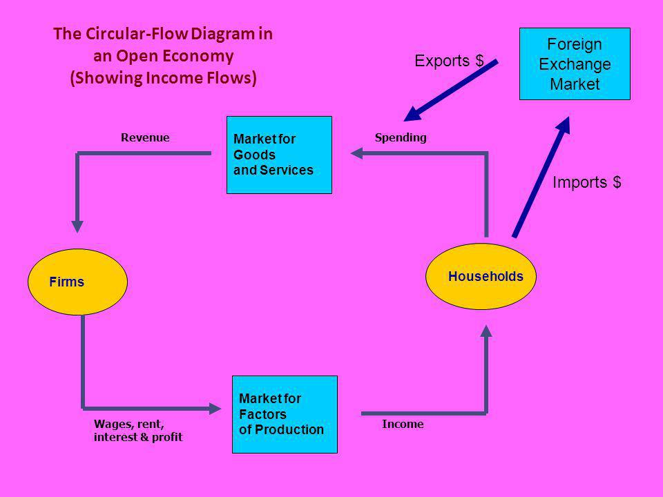 The Circular-Flow Diagram in an Open Economy (Showing Income Flows) Firms Households Market for Factors of Production Market for Goods and Services Sp