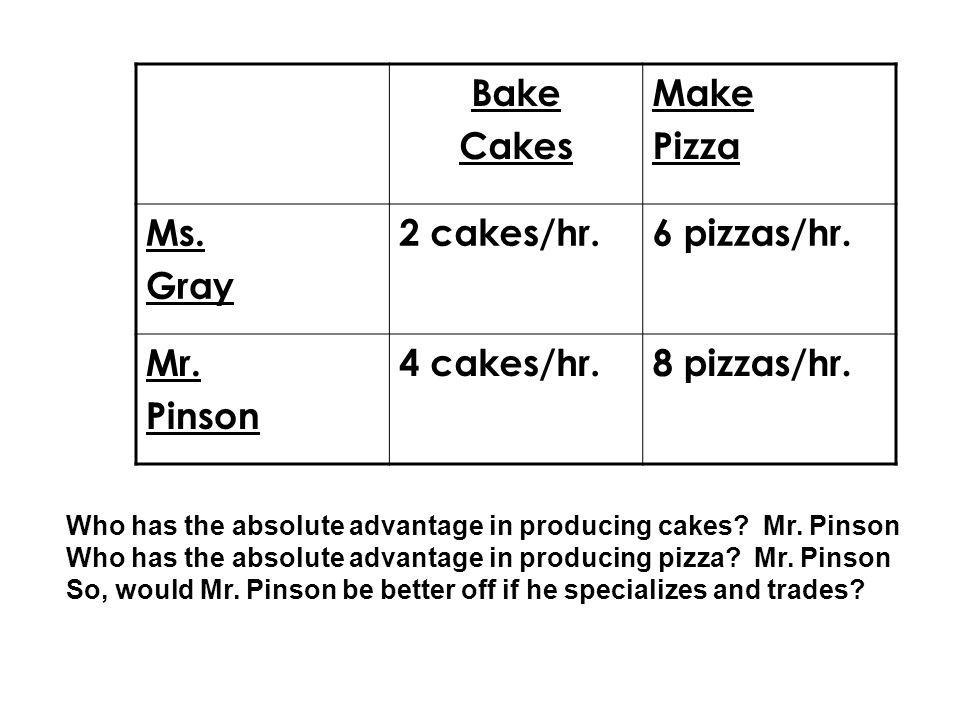 Bake Cakes Make Pizza Ms. Gray 2 cakes/hr.6 pizzas/hr. Mr. Pinson 4 cakes/hr.8 pizzas/hr. Who has the absolute advantage in producing cakes? Mr. Pinso
