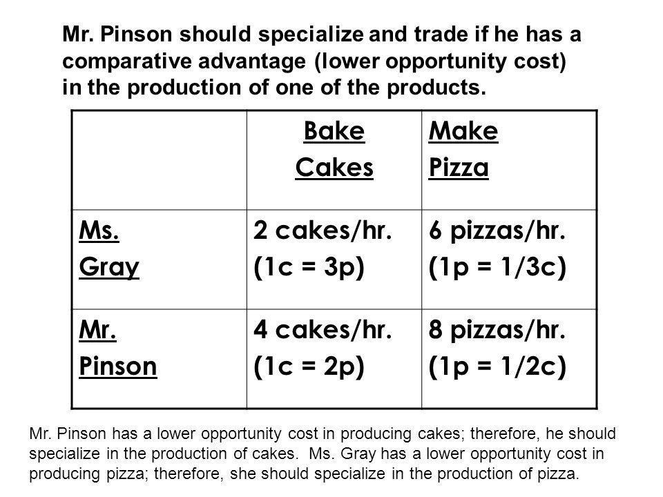Bake Cakes Make Pizza Ms. Gray 2 cakes/hr. (1c = 3p) 6 pizzas/hr. (1p = 1/3c) Mr. Pinson 4 cakes/hr. (1c = 2p) 8 pizzas/hr. (1p = 1/2c) Mr. Pinson sho
