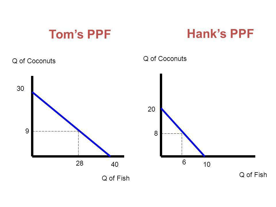 Toms PPF Hanks PPF Q of Coconuts Q of Fish 30 40 20 10 9 28 8 6