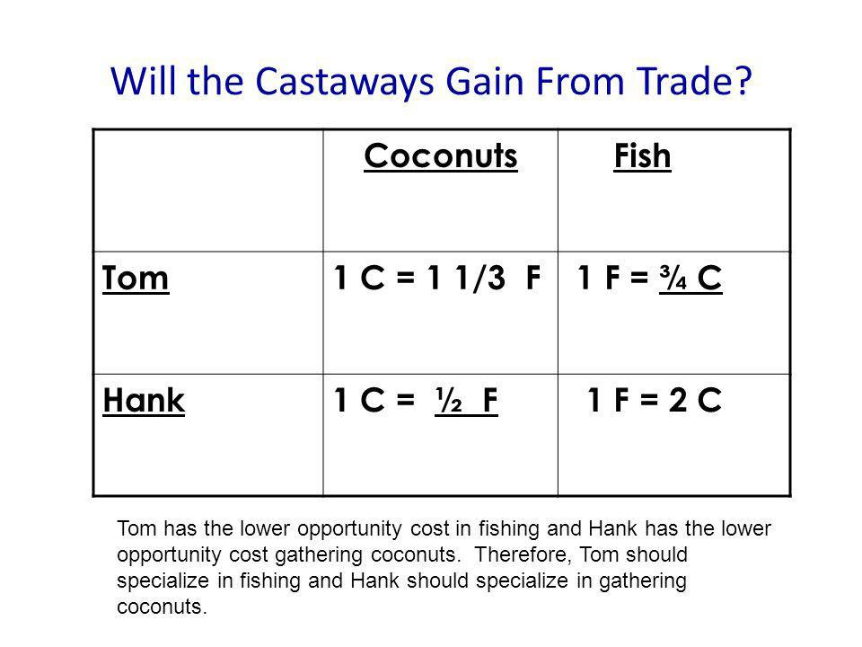 Will the Castaways Gain From Trade? Coconuts Fish Tom1 C = 1 1/3 F 1 F = ¾ C Hank1 C = ½ F 1 F = 2 C Tom has the lower opportunity cost in fishing and